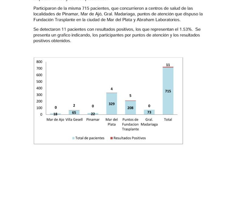 1,58% de personas detectadas con HCV en la campaña de Mar del Plata